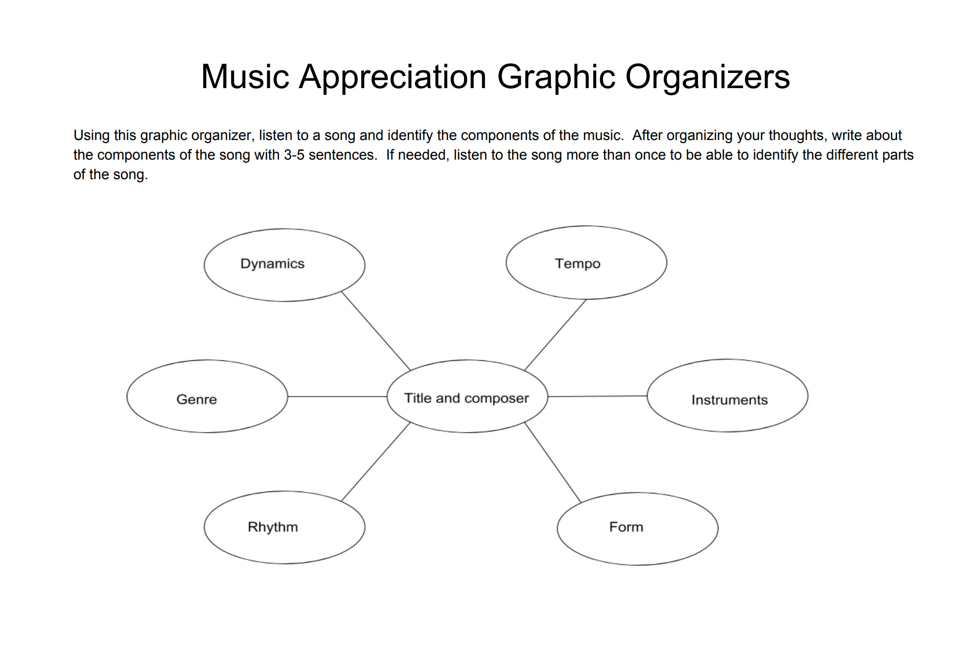 Three graphic organizers for the music classroom.