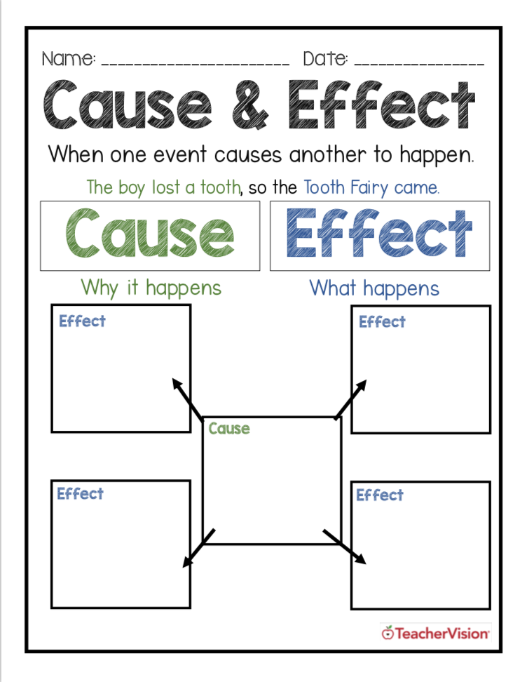 New This Week  Cause and Effect Graphic Organizers