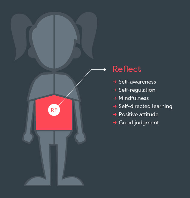 Reflect - Learning Goal: Self-Awareness
