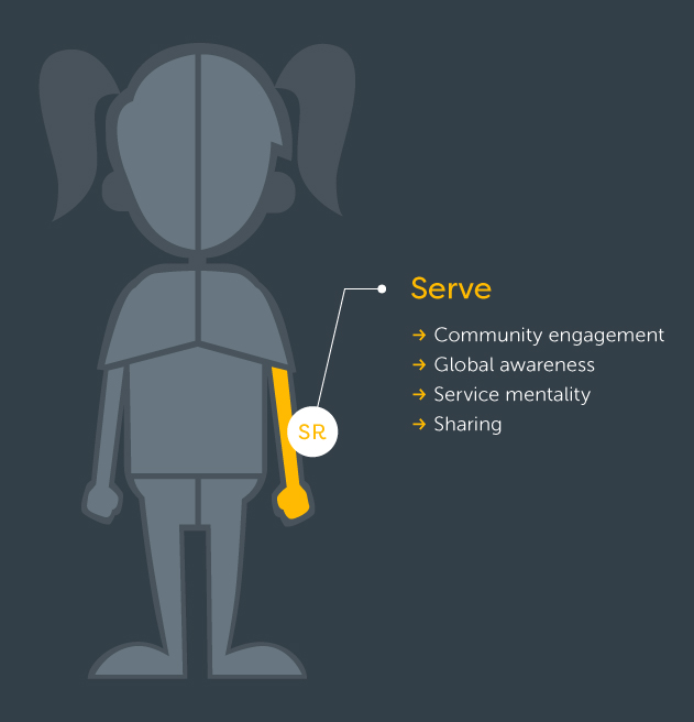 Serve - Learning Goal: Service Mentality