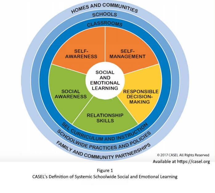 Figure 1: CASEL's Definition of Systemic Schoolwide Social and Emotional Learning