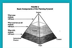 lesson planning pyramid