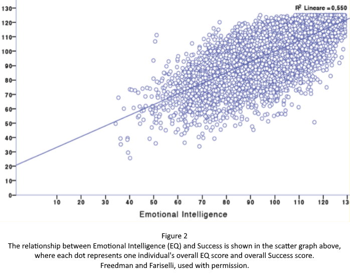 Figure 2: Scatter plot of Emotional Intelligence (EQ) and Success Scores, Freedman/Fariselli