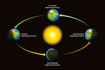 Graphic of the equinox