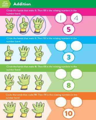 TinkerActive Math Activity Lesson: Addition (Grade K)