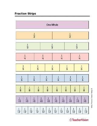 Full-color printable fraction strips for math